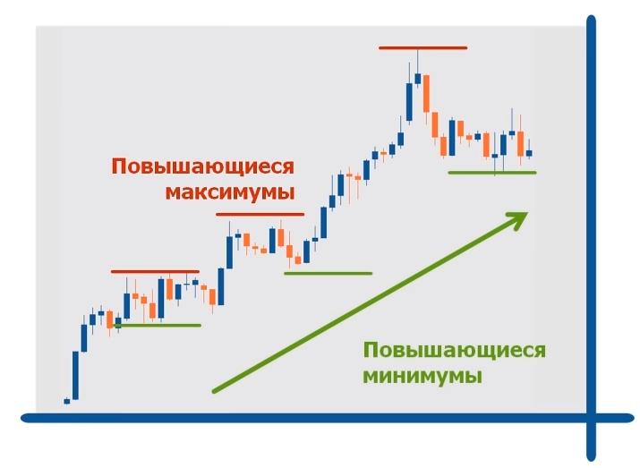 Как определить тренд на рынке Форекс
