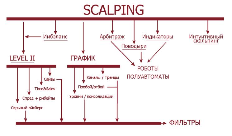 онлайн-курс о скальпинге