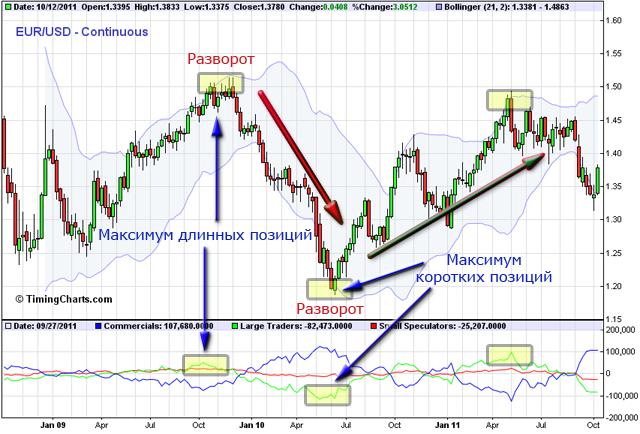 индикатор рыночных настроений СОТ