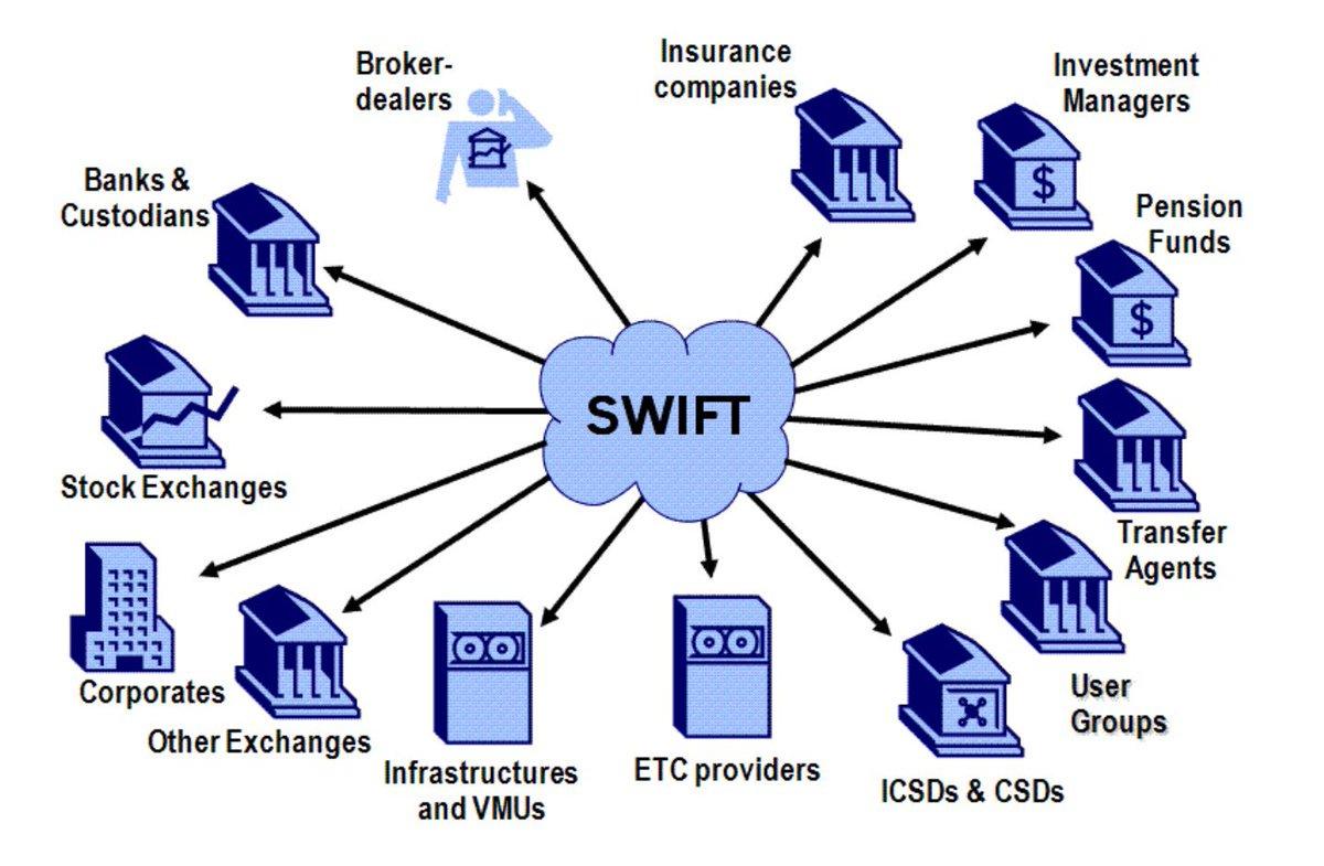 переводы SEPA и SWIFT